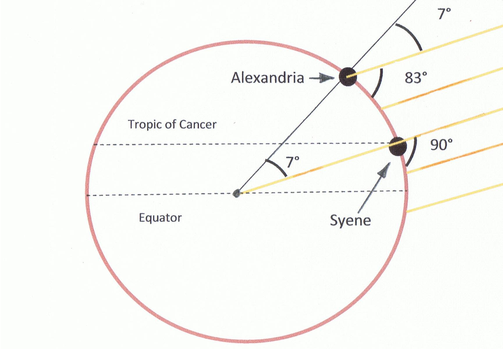 πώς ο Ερατοσθένης υπολόγισε με ακρίβεια την περίμετρο της γης