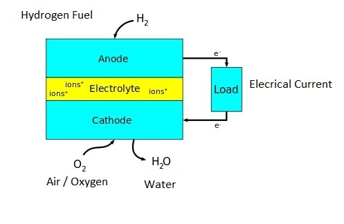 Superb The Invention Of The Fuel Cell Christian Friedrich Schonbein And Wiring Digital Resources Remcakbiperorg