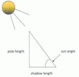 Eratosthenes The Measurement Of The Earths Circumference - Elevation measurement